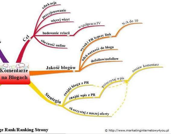 Jak zrobić mapę myśli - iMindMap