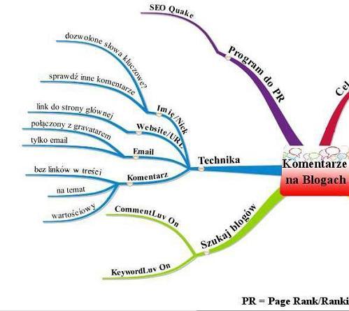 Jak zrobić mapę myśli - komentowanie na blogach