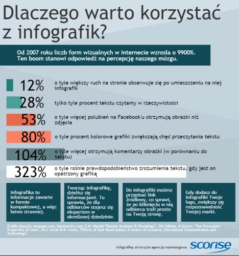 Infografika - 7 zalet